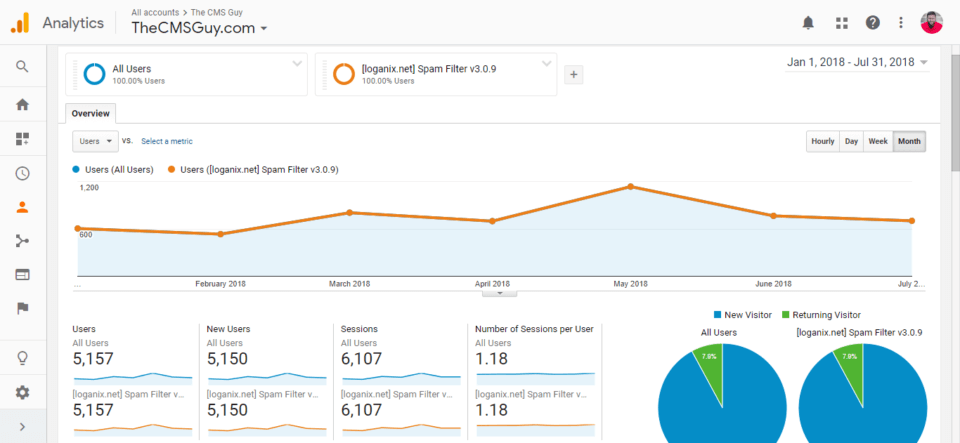 The Best Free SEO Tools: Google Analytics